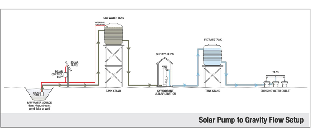 solar pump to gravity flow setup avesta solar